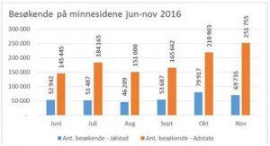 oversikt over besøkende på minnesidene i juni til november i 2016